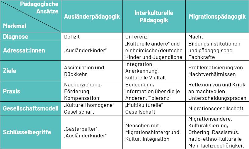 Die Unterschiede zwischen Ausländerpädagogik, interkultureller Pädagogik und Migrationspädagogik auf einen Blick.
